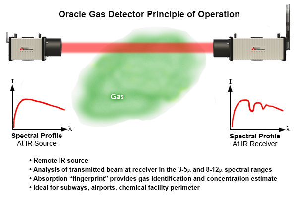 Gas Detector Principle of Operation