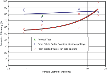 Figure 1: Chart showing extraction efficiency versus particle size and initial vertical locations in electret filter.